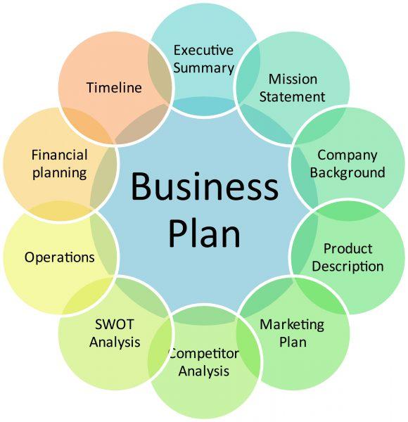 Business Planning, didattica e formazione